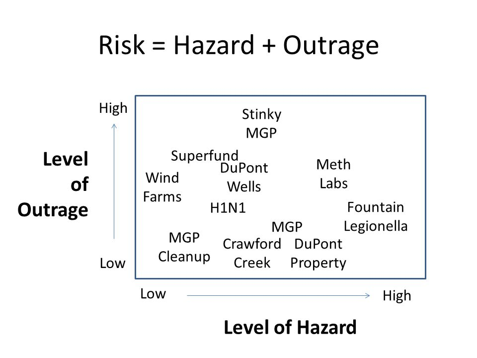 Risk = Hazard + Outrage Low Level of Outrage Level of Hazard High Low High H1N1 Fountain Legionella Superfund MGP Stinky MGP Cleanup Meth Labs DuPont Wells DuPont Property Crawford Creek Wind Farms
