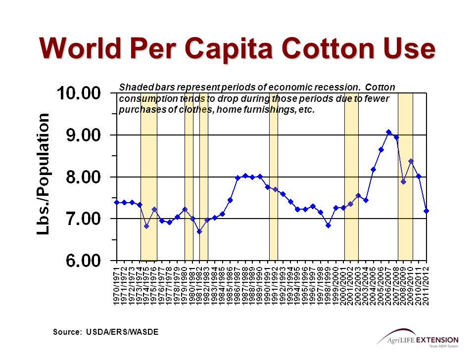 World Per Capita Cotton Use Shaded bars represent periods of economic recession.