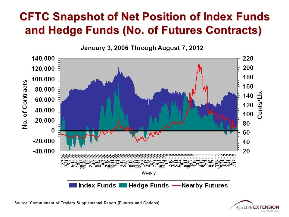 January 3, 2006 Through August 7, 2012 Source: Commitment of Traders Supplemental Report (Futures and Options) CFTC Snapshot of Net Position of Index Funds and Hedge Funds (No.