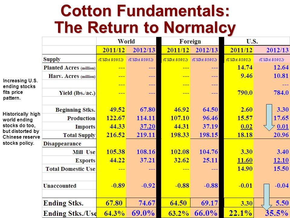 Cotton Fundamentals: The Return to Normalcy Increasing U.S.