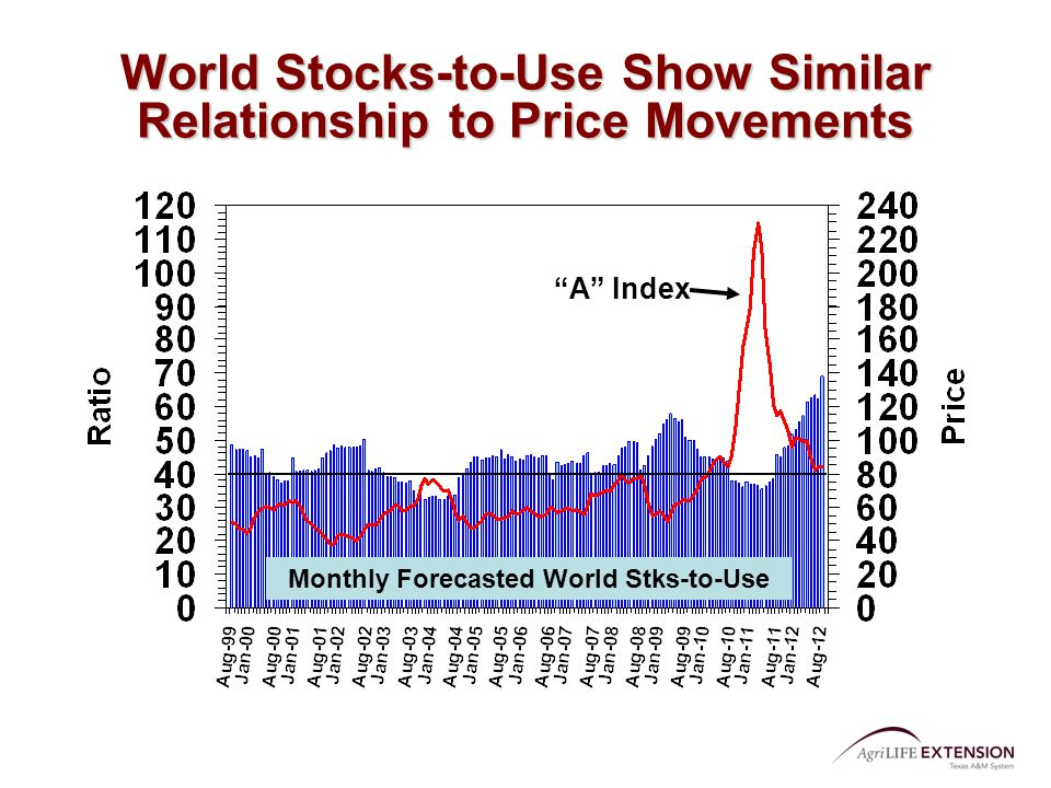 A Index World Stocks-to-Use Show Similar Relationship to Price Movements Monthly Forecasted World Stks-to-Use