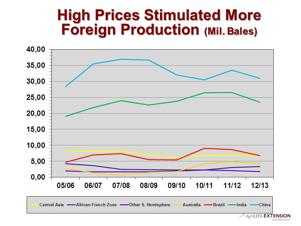 High Prices Stimulated More Foreign Production (Mil. Bales)