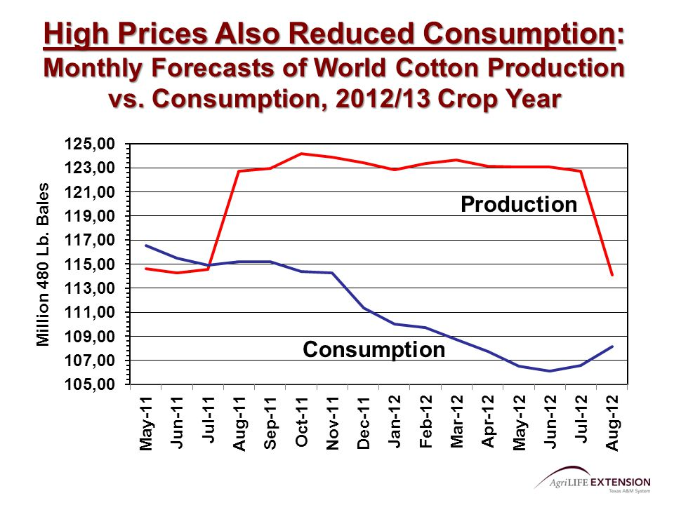 Production Consumption High Prices Also Reduced Consumption: Monthly Forecasts of World Cotton Production vs. Consumption, 2012/13 Crop Year