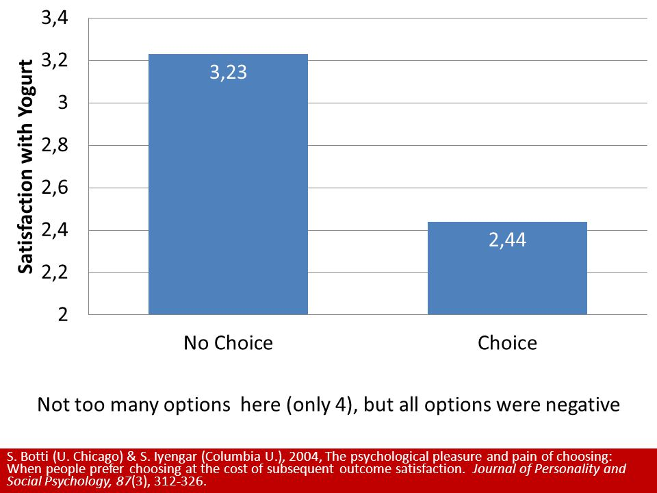 Not too many options here (only 4), but all options were negative S.