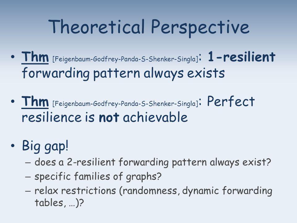 Theoretical Perspective Thm [Feigenbaum-Godfrey-Panda-S-Shenker-Singla] : 1-resilient forwarding pattern always exists Thm [Feigenbaum-Godfrey-Panda-S-Shenker-Singla] : Perfect resilience is not achievable Big gap.