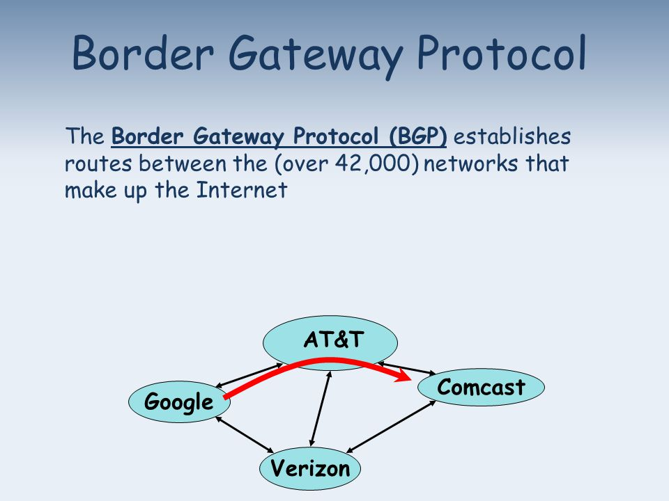 Border Gateway Protocol Google Verizon Comcast AT&T The Border Gateway Protocol (BGP) establishes routes between the (over 42,000) networks that make up the Internet