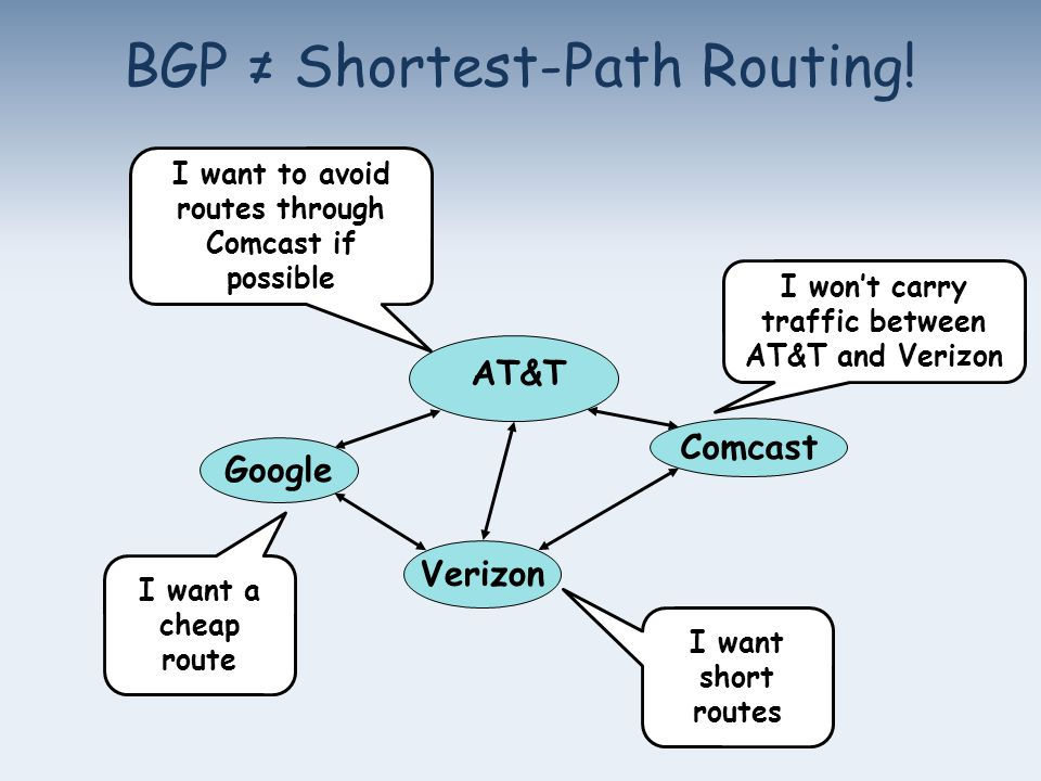 BGP ≠ Shortest-Path Routing.