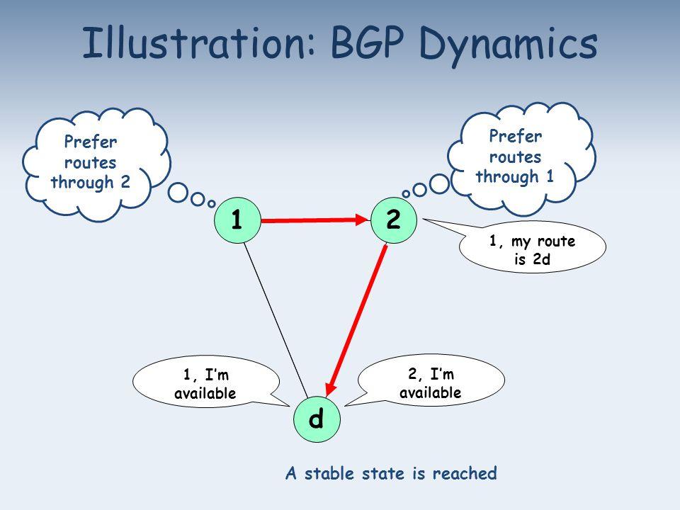 Illustration: BGP Dynamics 1 2 d 2, I'm available 1, my route is 2d 1, I'm available Prefer routes through 2 Prefer routes through 1 A stable state is reached