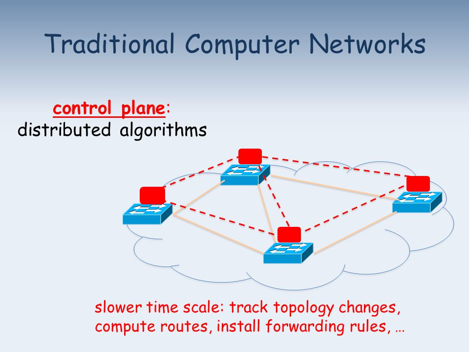 slower time scale: track topology changes, compute routes, install forwarding rules, … control plane: distributed algorithms Traditional Computer Networks