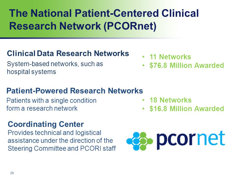 The National Patient-Centered Clinical Research Network (PCORnet) 29 System-based networks, such as hospital systems Patient-Powered Research Networks Coordinating Center Provides technical and logistical assistance under the direction of the Steering Committee and PCORI staff 11 Networks $76.8 Million Awarded 18 Networks $16.8 Million Awarded Patients with a single condition form a research network Clinical Data Research Networks