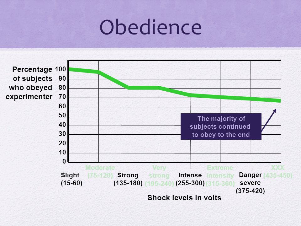 Obedience XXX (435-450) Percentage of subjects who obeyed experimenter 100 90 80 70 60 50 40 30 20 10 0 Slight (15-60) Moderate (75-120) Strong (135-1