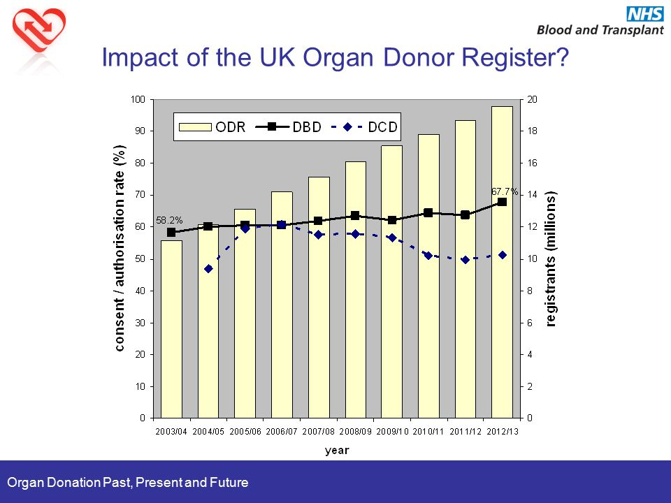 Organ Donation Past, Present and Future Impact of the UK Organ Donor Register