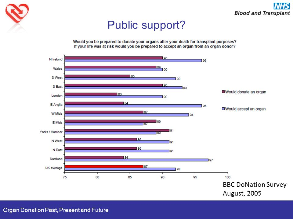 Organ Donation Past, Present and Future Public support? BBC DoNation Survey August, 2005