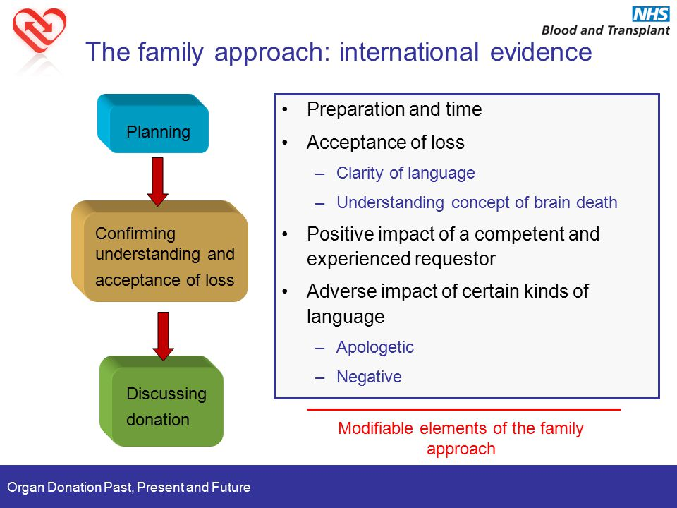 Organ Donation Past, Present and Future The family approach: international evidence Planning Confirming understanding and acceptance of loss Discussing donation Preparation and time Acceptance of loss –Clarity of language –Understanding concept of brain death Positive impact of a competent and experienced requestor Adverse impact of certain kinds of language –Apologetic –Negative Modifiable elements of the family approach