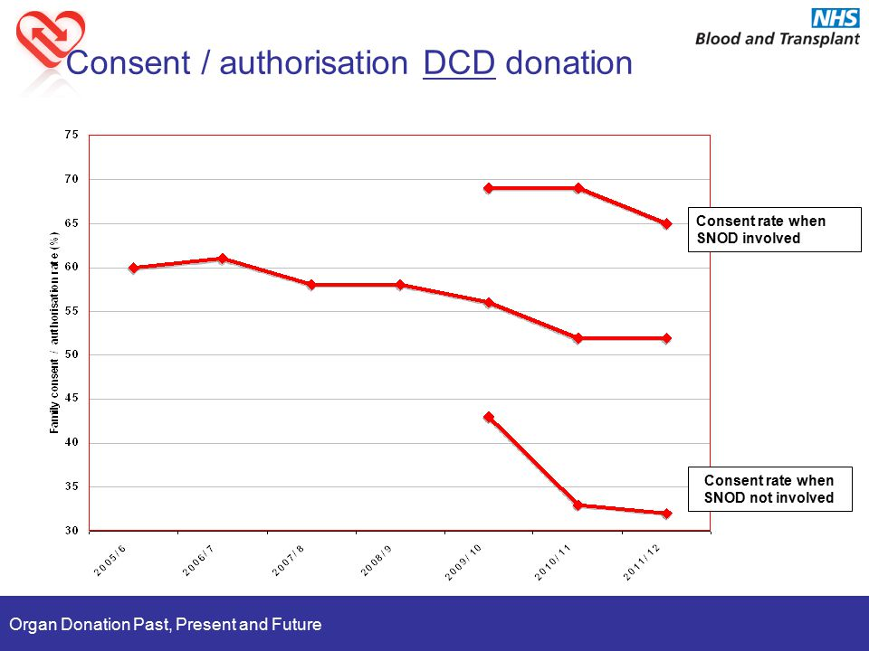 Organ Donation Past, Present and Future Consent rate when SNOD involved Consent rate when SNOD not involved Consent / authorisation DCD donation