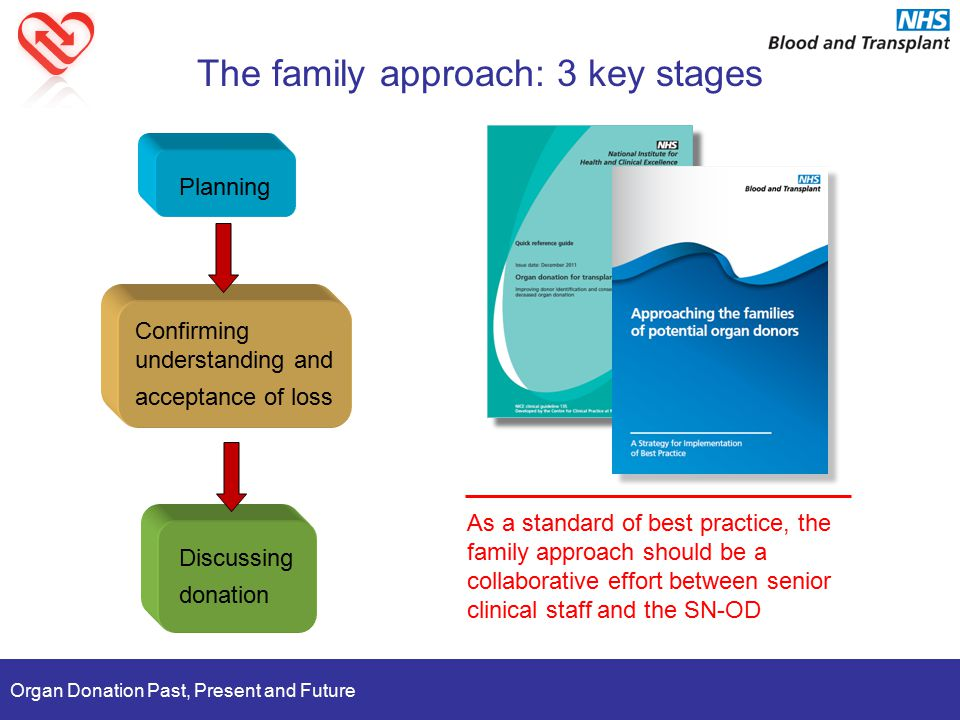 Organ Donation Past, Present and Future The family approach: 3 key stages Planning Confirming understanding and acceptance of loss Discussing donation As a standard of best practice, the family approach should be a collaborative effort between senior clinical staff and the SN-OD