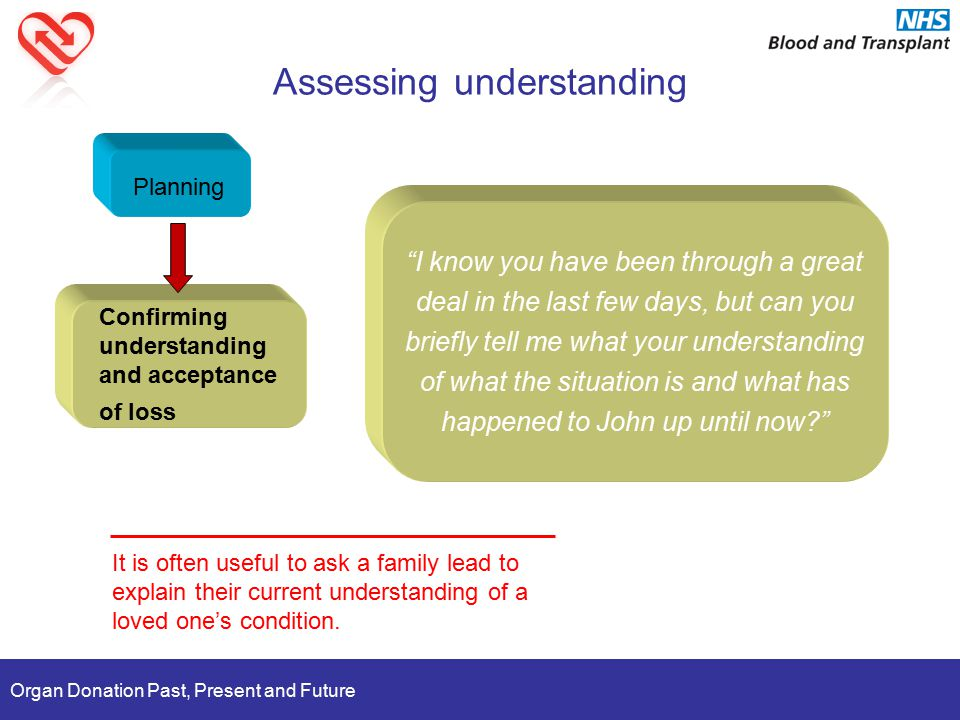 Organ Donation Past, Present and Future Assessing understanding Planning Confirming understanding and acceptance of loss It is often useful to ask a family lead to explain their current understanding of a loved one's condition.