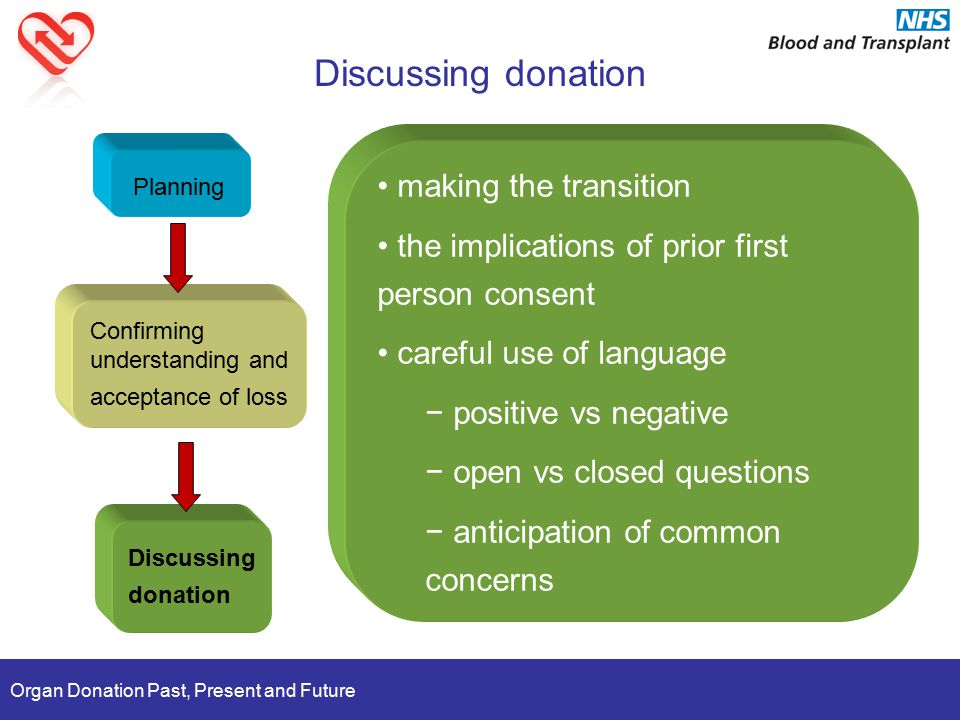 Organ Donation Past, Present and Future Discussing donation Planning Confirming understanding and acceptance of loss Discussing donation making the transition the implications of prior first person consent careful use of language − positive vs negative − open vs closed questions − anticipation of common concerns