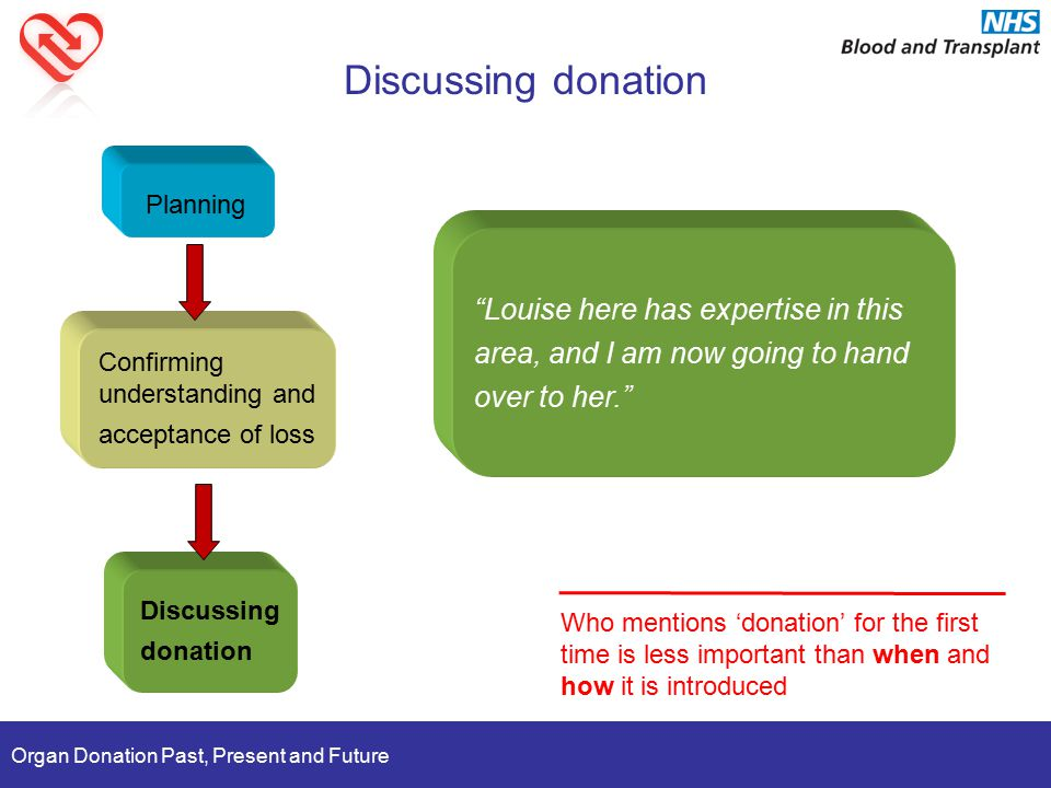 Organ Donation Past, Present and Future Discussing donation Planning Confirming understanding and acceptance of loss Discussing donation Who mentions
