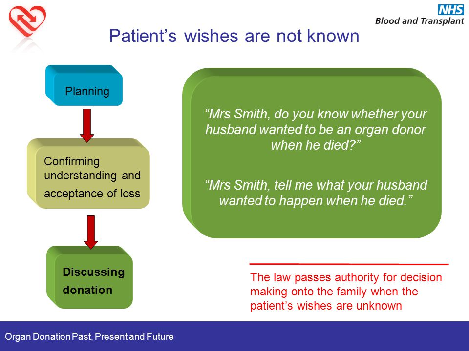 Organ Donation Past, Present and Future Patient's wishes are not known Planning Confirming understanding and acceptance of loss Discussing donation The law passes authority for decision making onto the family when the patient's wishes are unknown Mrs Smith, do you know whether your husband wanted to be an organ donor when he died Mrs Smith, tell me what your husband wanted to happen when he died.