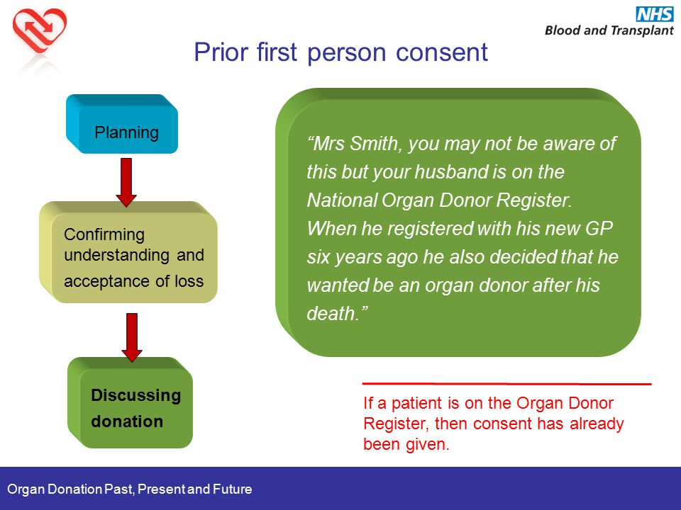 Organ Donation Past, Present and Future Prior first person consent Planning Confirming understanding and acceptance of loss Discussing donation If a patient is on the Organ Donor Register, then consent has already been given.