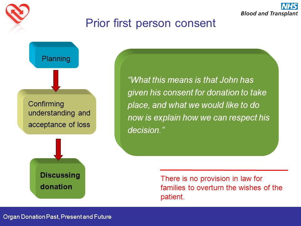 Organ Donation Past, Present and Future Prior first person consent Planning Confirming understanding and acceptance of loss Discussing donation There is no provision in law for families to overturn the wishes of the patient.