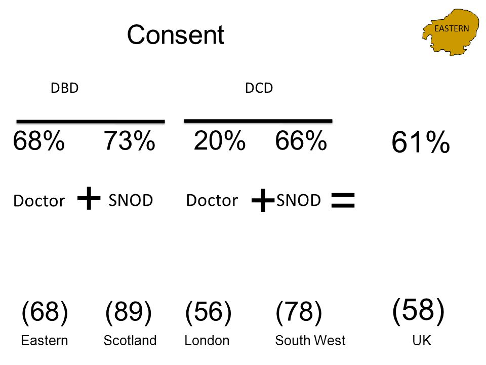 68% 61% = Consent + 73% + 66%20% (58) (68)(89)(78)(56) ScotlandSouth WestEasternLondonUK DBDDCD EASTERN Doctor SNOD
