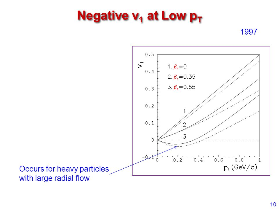 Negative v 1 at Low p T 10 1997 Occurs for heavy particles with large radial flow