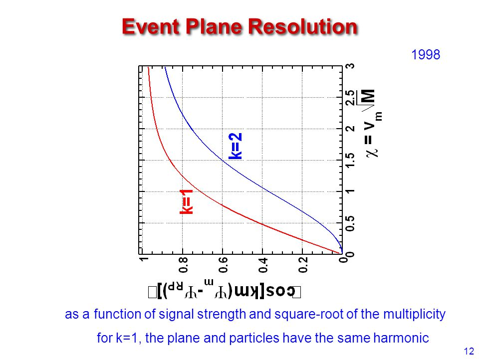 Event Plane Resolution 12 as a function of signal strength and square-root of the multiplicity for k=1, the plane and particles have the same harmonic 1998