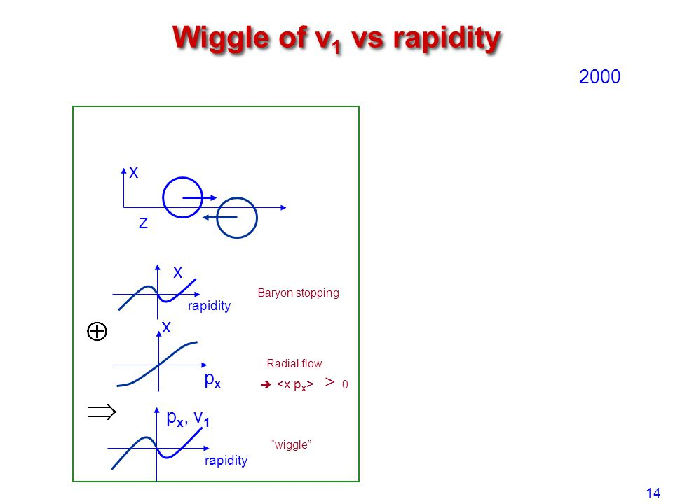 """Wiggle of v 1 vs rapidity 14 z x Radial flow  > 0 rapidity p x, v 1 x rapidity pxpx x Baryon stopping """"wiggle"""" 2000"""