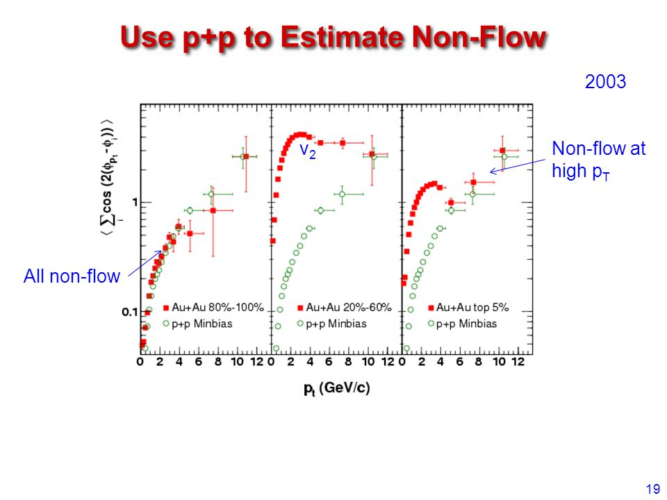 Use p+p to Estimate Non-Flow 19 2003 All non-flow Non-flow at high p T v2v2