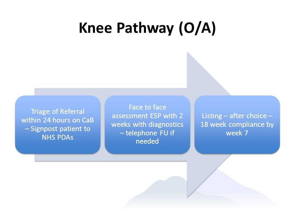 Knee Pathway (O/A) Triage of Referral within 24 hours on CaB – Signpost patient to NHS PDAs Face to face assessment ESP with 2 weeks with diagnostics