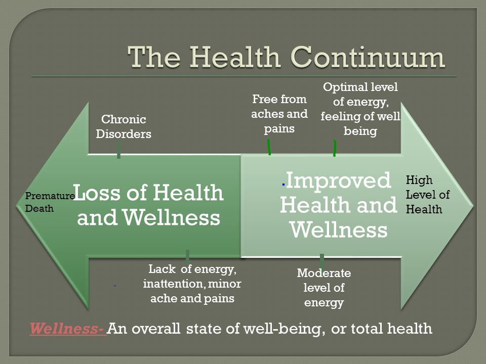 Loss of Health and Wellness Improved Health and Wellness Lack of energy, inattention, minor ache and pains Premature Death High Level of Health Chronic Disorders Free from aches and pains Optimal level of energy, feeling of well being Moderate level of energy Wellness- An overall state of well-being, or total health