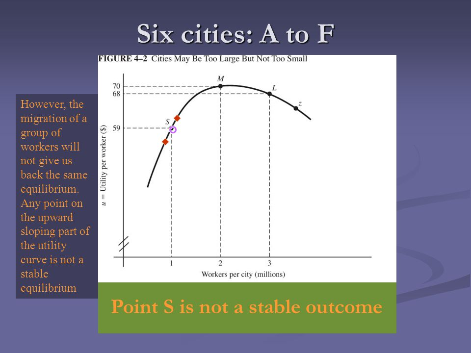 Six cities: A to F Point S is not a stable outcome However, the migration of a group of workers will not give us back the same equilibrium. Any point