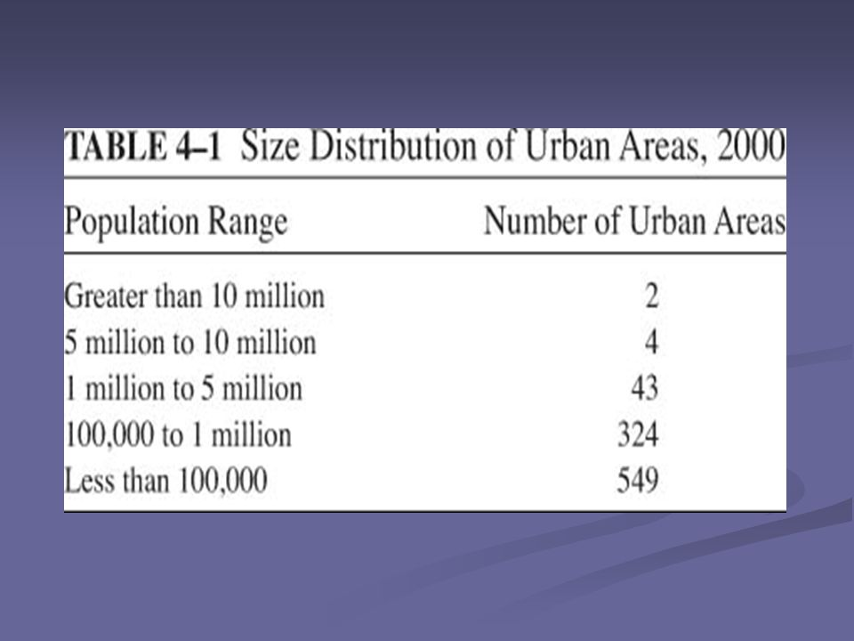 Determinants of City Size The following factors will determine the size of a city: Localization or urbanization economies Localization or urbanization economies Congesting factors Congesting factors Migration from neighboring cities Migration from neighboring cities Creation of local employment Creation of local employment Political economy considerations (democracy vs.