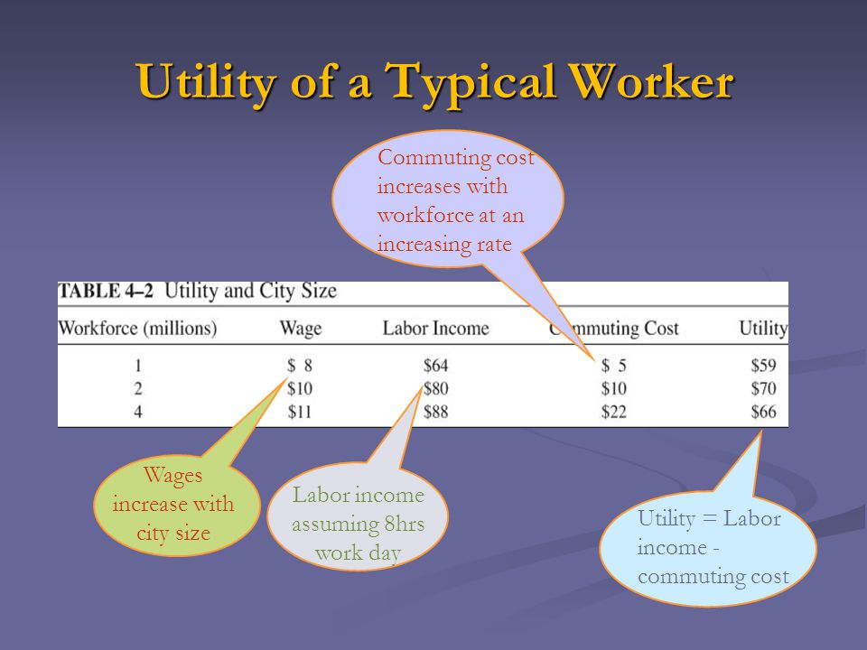 Utility of a Typical Worker Wages increase with city size Labor income assuming 8hrs work day Commuting cost increases with workforce at an increasing