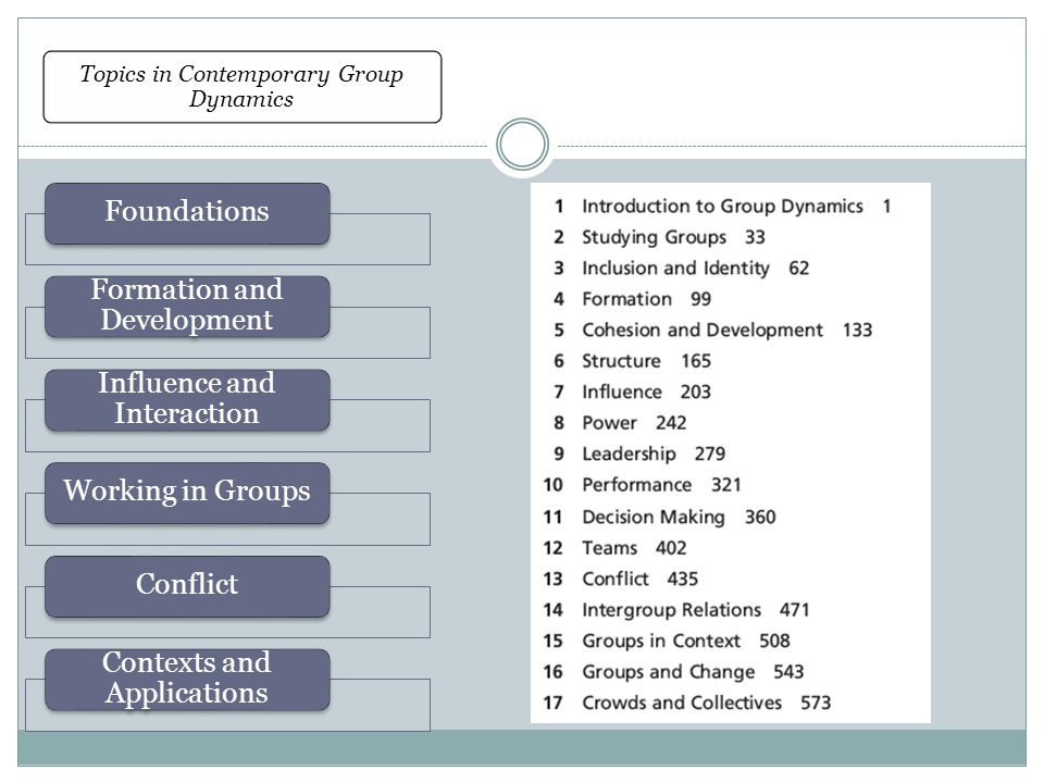 Topics in Contemporary Group Dynamics Foundations Formation and Development Influence and Interaction Working in GroupsConflict Contexts and Applications