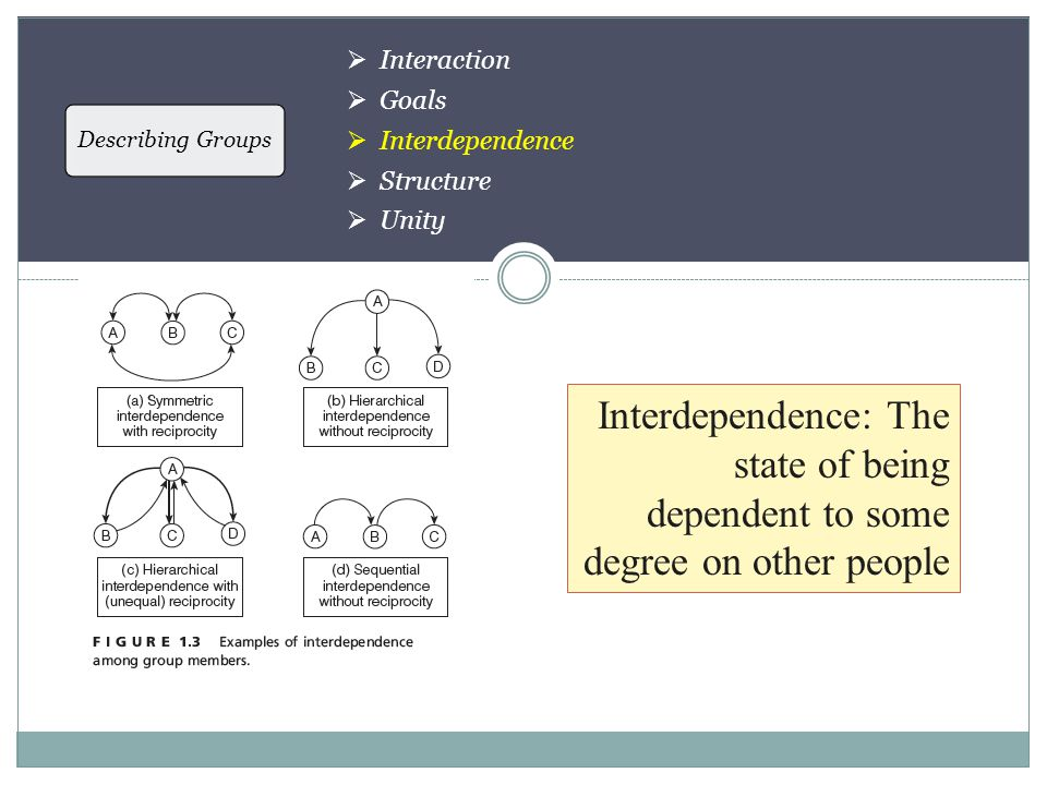 Describing Groups  Interaction  Goals  Interdependence  Structure  Unity Interdependence: The state of being dependent to some degree on other people