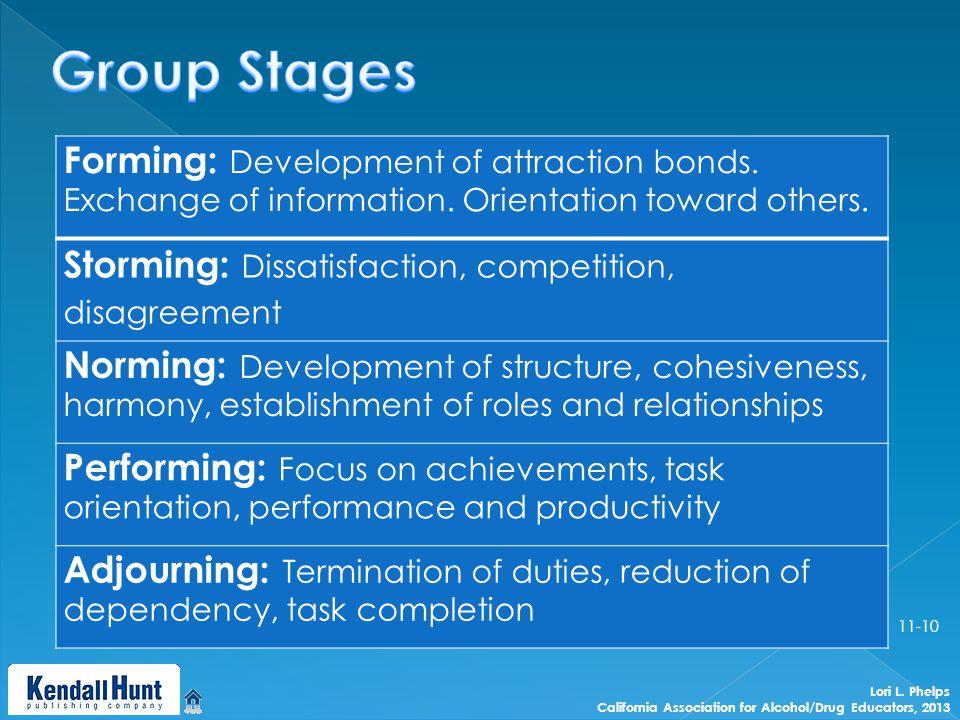 Forming: Development of attraction bonds. Exchange of information.