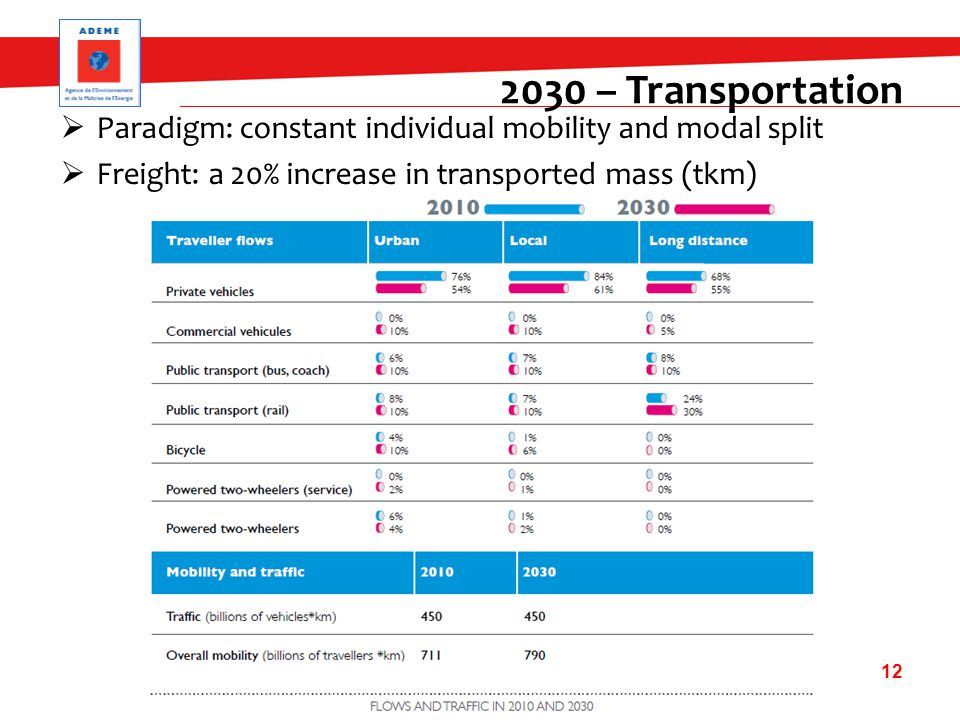  Paradigm: constant individual mobility and modal split  Freight: a 20% increase in transported mass (tkm) 12 2030 – Transportation
