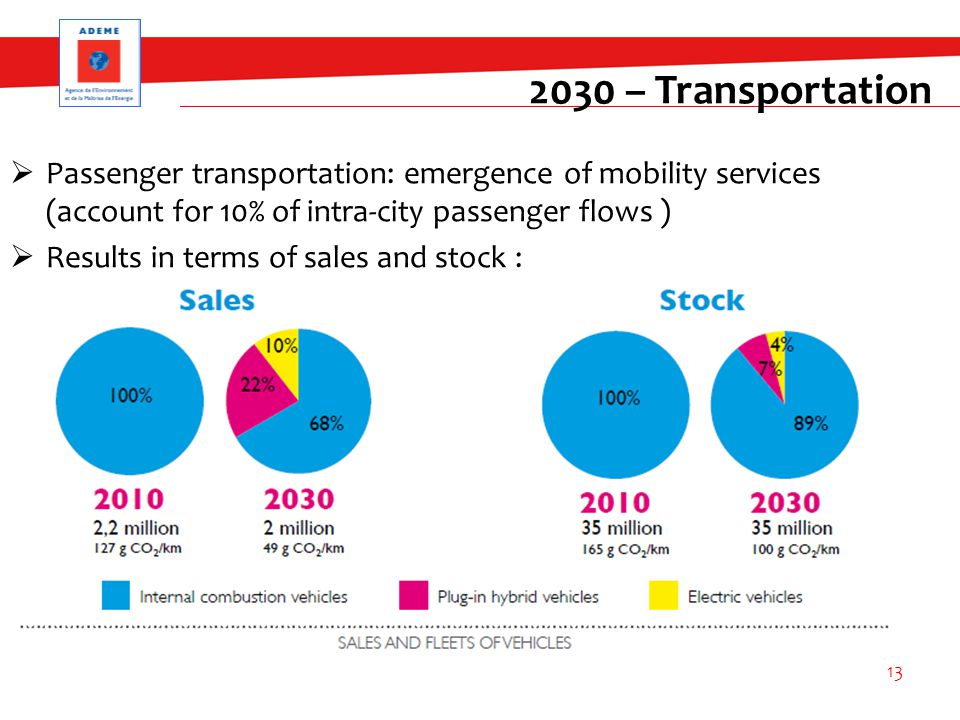  Passenger transportation: emergence of mobility services (account for 10% of intra-city passenger flows )  Results in terms of sales and stock : 13