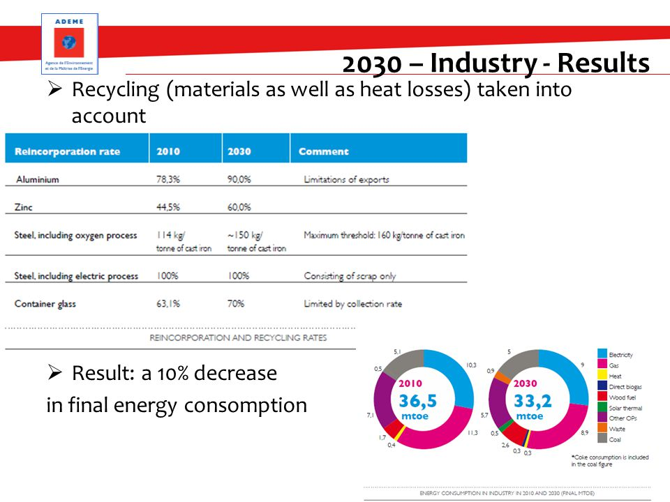  Recycling (materials as well as heat losses) taken into account  Result: a 10% decrease in final energy consomption 16 2030 – Industry - Results