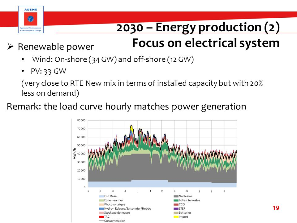  Renewable power Wind: On-shore (34 GW) and off-shore (12 GW) PV: 33 GW (very close to RTE New mix in terms of installed capacity but with 20% less on demand) Remark: the load curve hourly matches power generation 19 2030 – Energy production (2) Focus on electrical system