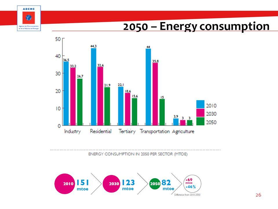2050 – Energy consumption 26