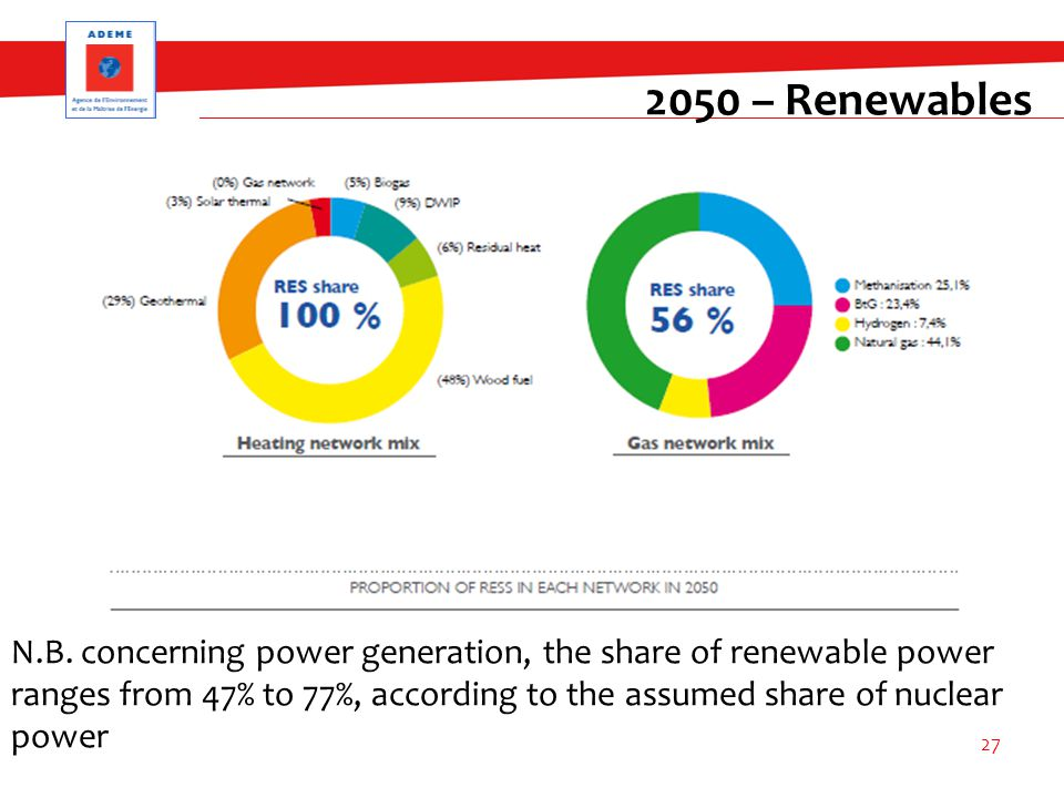 2050 – Renewables N.B. concerning power generation, the share of renewable power ranges from 47% to 77%, according to the assumed share of nuclear pow