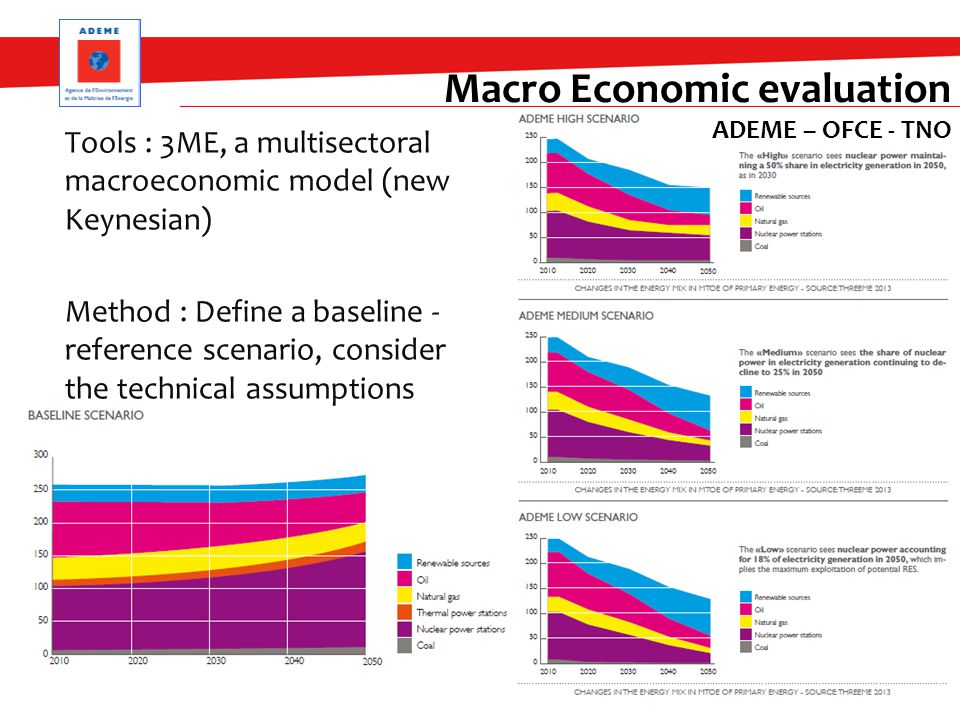 Tools : 3ME, a multisectoral macroeconomic model (new Keynesian) Method : Define a baseline - reference scenario, consider the technical assumptions 28 Macro Economic evaluation ADEME – OFCE - TNO