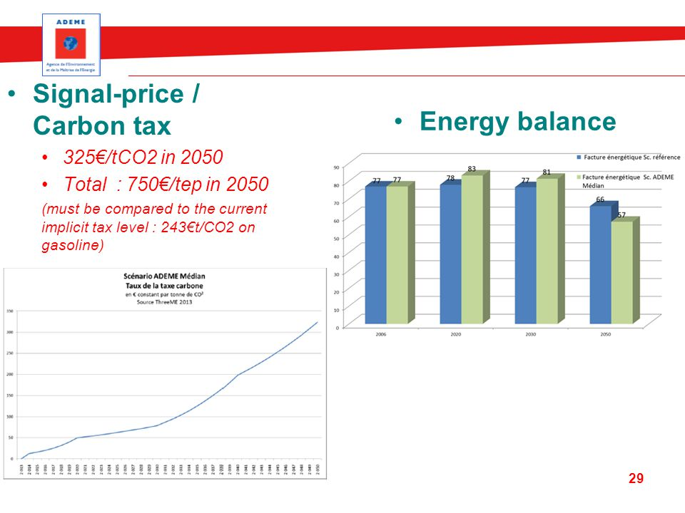 Energy balance Signal-price / Carbon tax 325€/tCO2 in 2050 Total : 750€/tep in 2050 (must be compared to the current implicit tax level : 243€t/CO2 on gasoline) 29