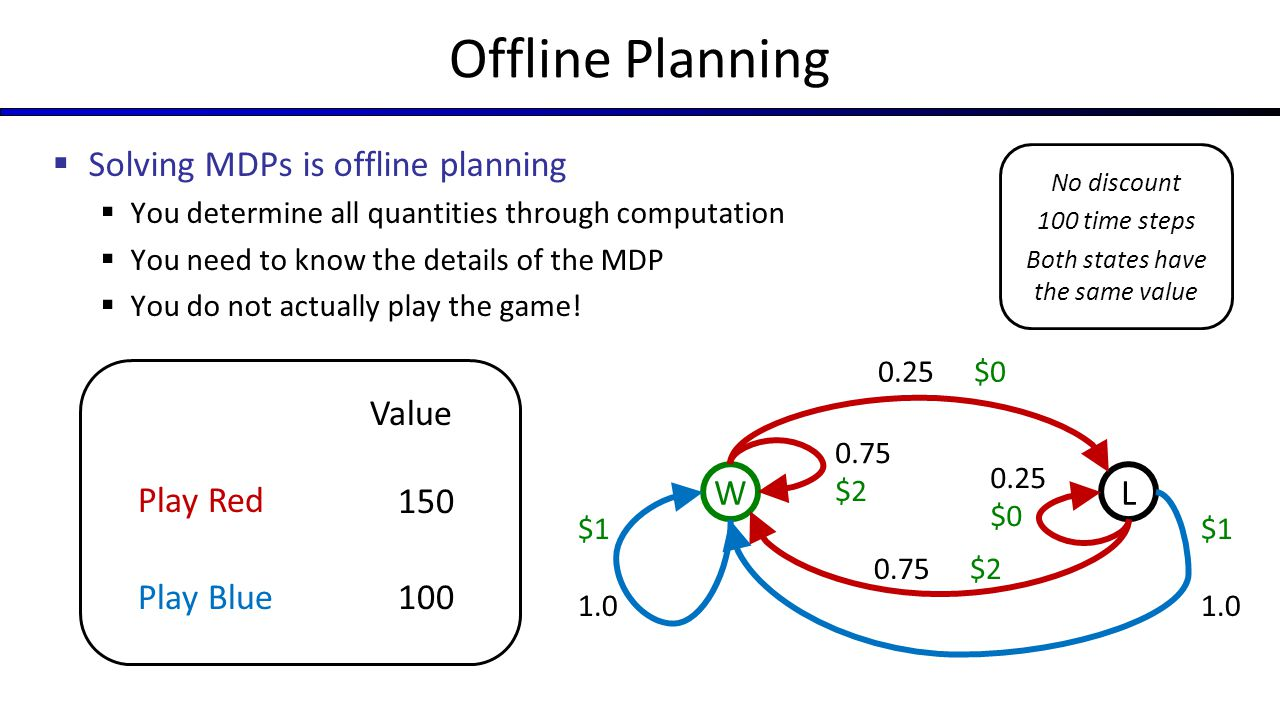 Offline Planning  Solving MDPs is offline planning  You determine all quantities through computation  You need to know the details of the MDP  You do not actually play the game.