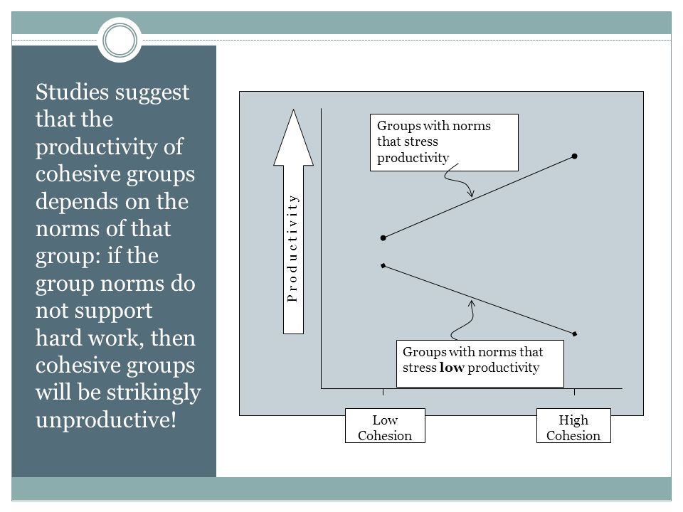 Studies suggest that the productivity of cohesive groups depends on the norms of that group: if the group norms do not support hard work, then cohesiv