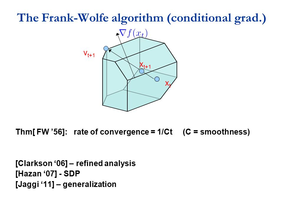 The Frank-Wolfe algorithm (conditional grad.) Thm[ FW '56]: rate of convergence = 1/Ct (C = smoothness) [Clarkson '06] – refined analysis [Hazan '07]